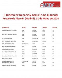 Resultados Natación Pozuelo Mayo2014